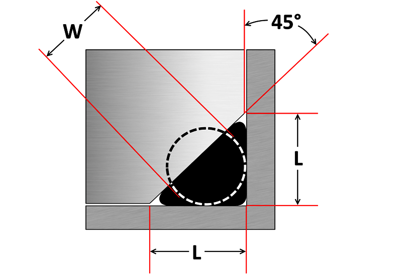 O Ring Groove Dimensions