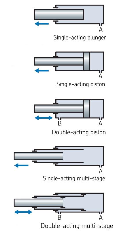 Fig.2: Cylinder Types