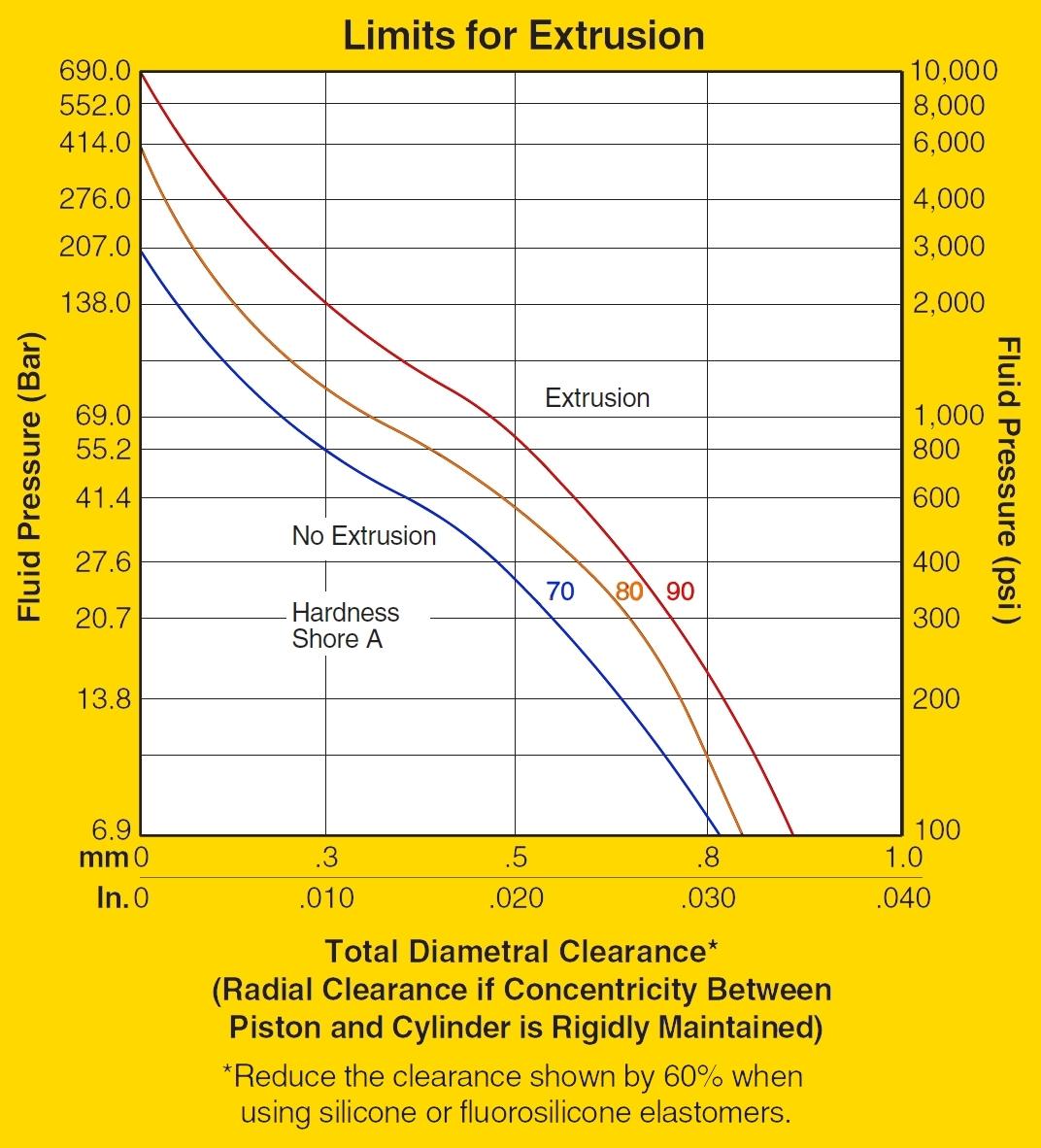 Extrusion Curve